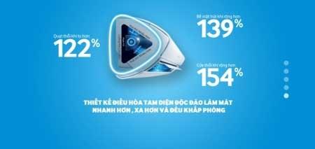Không chỉ tăng hiệu suất làm lạnh, máy điều hòa Samsung thế hệ mới với thiết kế tam diện còn trang bị công nghệ inverter giúp tiết kiệm điện.
