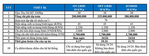 Ước tính chi phí ông Tùng phải bỏ ra nếu lắp đặt tấm thu năng lượng mặt trời trên toàn bộ mái nhà.