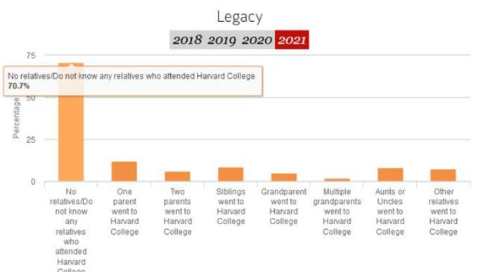 Kết quả điều tra của Đại học Harvard cho thấy 46% sinh viên năm nhất đến từ các gia đình siêu giàu, tỷ lệ này cao hơn nhiều so với 26,6% của năm ngoái. Ảnh: Harvard Crimson.